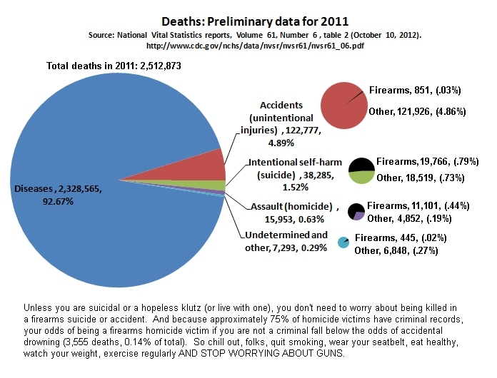 Deaths: Preliminary data for 2011. Source: National Vital Statistics Reports, Volume 61, Number 6, Table 2 (October 10, 2012)